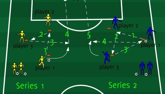 تمرین ترکیبی گلزنی مخصوص مدرسه فوتبال